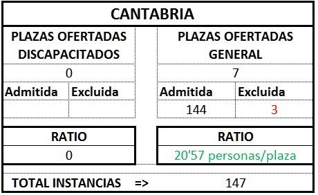 Cantabria ratio gest1TL1718