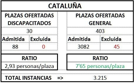 Cataluña ratio gest1TL1718