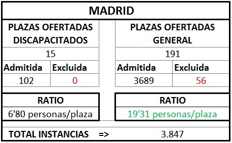Madrid ratio gest1TL1718
