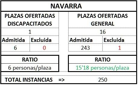 Navarra ratio gest1TL1718