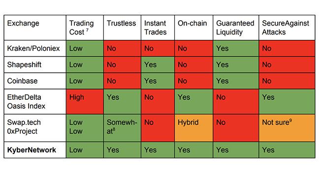Kyber exchange vergelijking