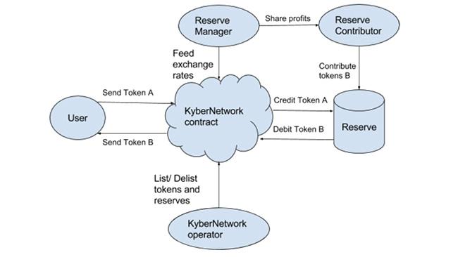 Kyber Network Model
