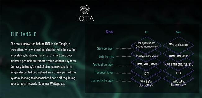 Tangle IOTA uitleg