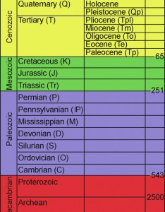 Geologictimescale also eon science  technology rh rapblogdotorg wordpress