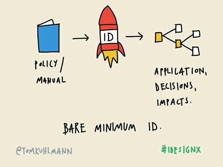 Articulate Rapid E-Learning Blog - essential guide to visual thinking example of instructional design
