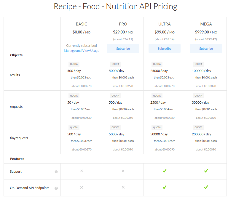 recipe api pricing
