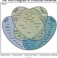Christianity Judaism Islam Venn Diagram Vw Golf Mk4 Stereo Wiring The Of Irrational Nonsense | Sockrotation