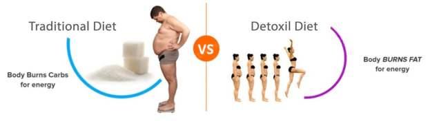 Detoxil Burn Diet vs Traditional Diet