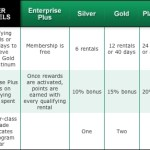 The new Enterprise rewards program: good for laughs, not for points