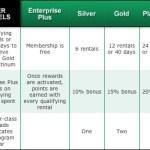 The new Enterprise rewards program: good for laughs, not for points