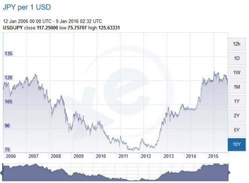 USD to JPY
