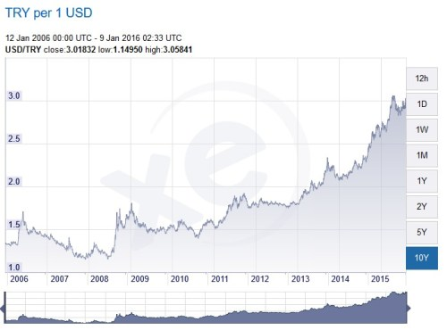 USD to TRY