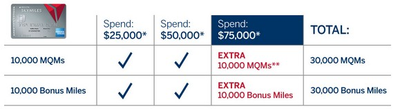 amex-delta-platinum-75k-offer