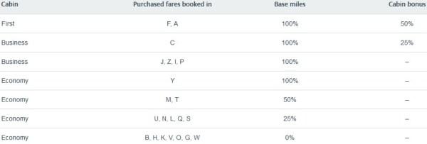 AAdvantage Jet Airways Mileage Earning