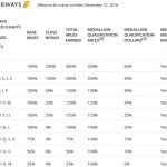 skymiles-jet-airways-mileage-earning
