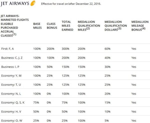 SkyMiles Jet Airways Mileage Earning
