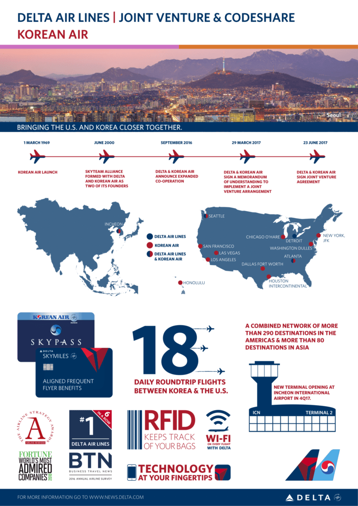 Delta and Korean Air infographic