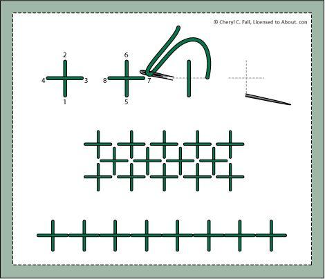 βελονιες κεντηματος β, το δευτερο μερος με την λιστα βελονιων κεντηματος
