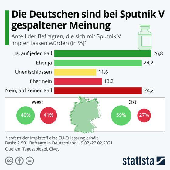 Německo očkování Sputnik V