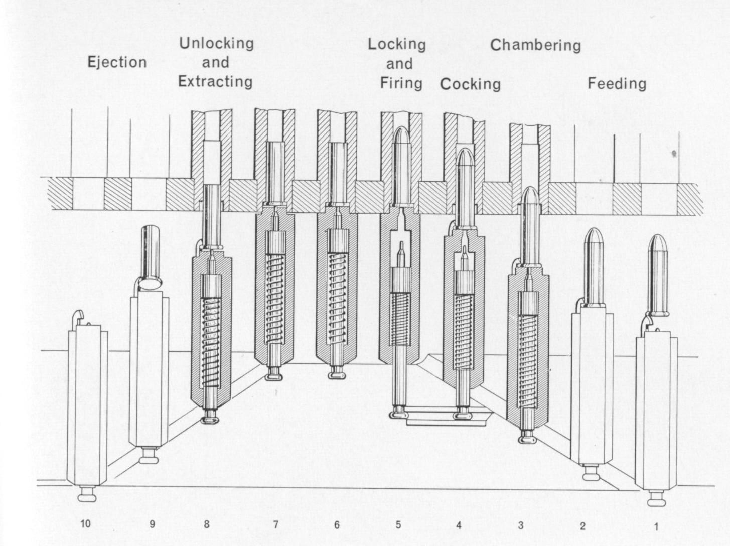 Gatling Gun Diagram