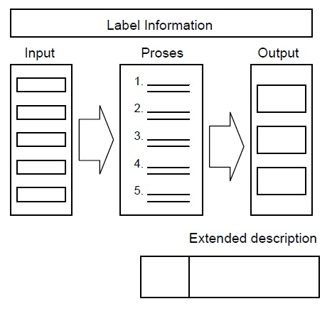 HIPO (Hierarchy Input Process Output)
