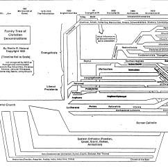 Religion Tree Diagram 1972 Ford F100 Alternator Wiring The Christian Fairy Tale Vs Scholarly Christianity