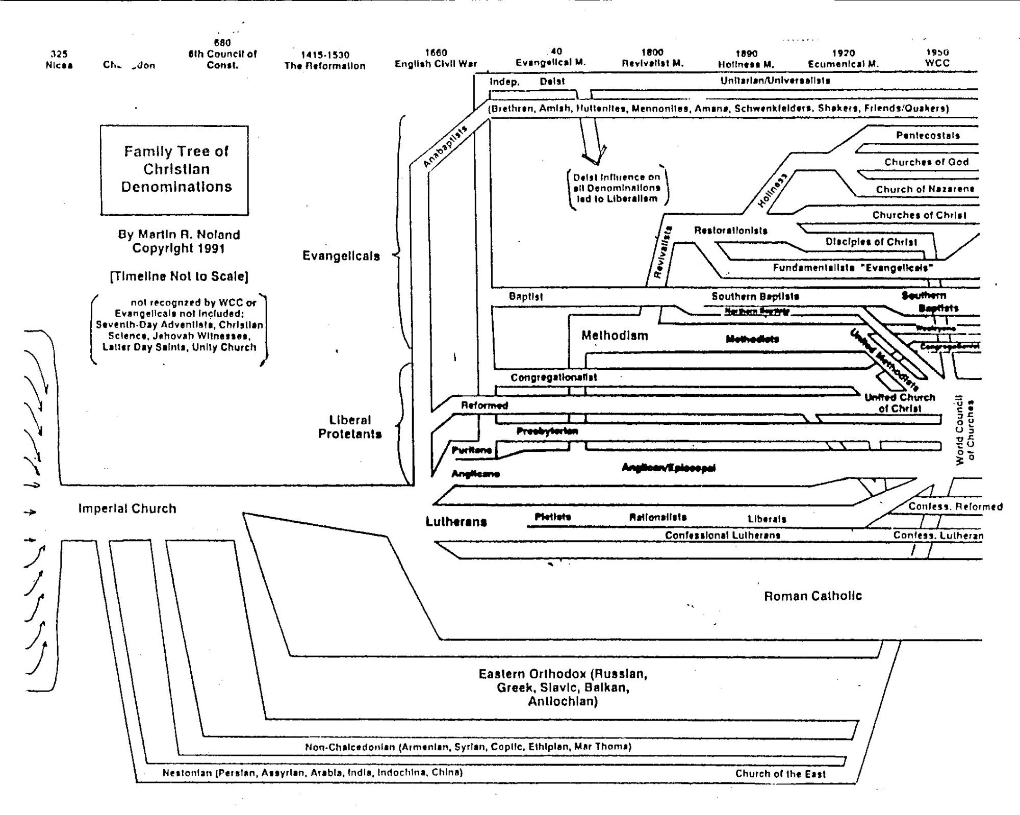 hight resolution of tree of christian sects from the university of california
