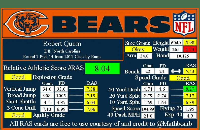 Robert Quinn RAS.png