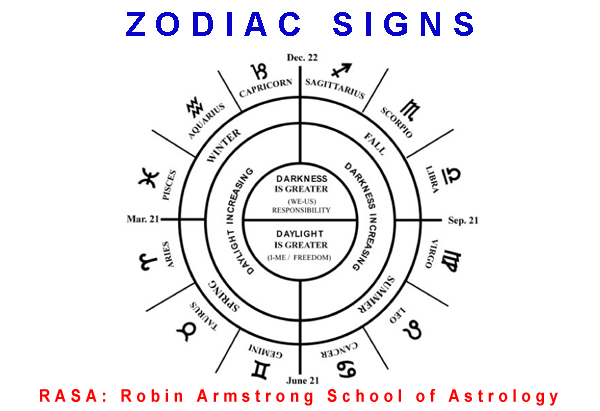 Week 3: Zodiac Signs-A