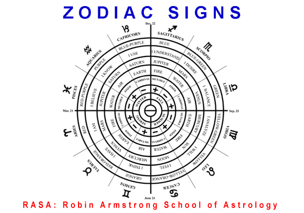Week 4: Zodiac Signs-B