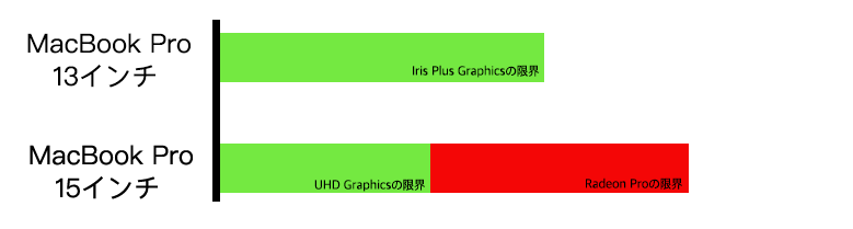 MacBook Pro スペック 比較