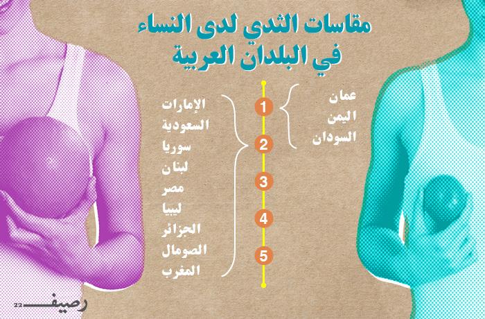 حجم الصدر بين هاجس النساء ونقطة ضعف الرجال رصيف 22