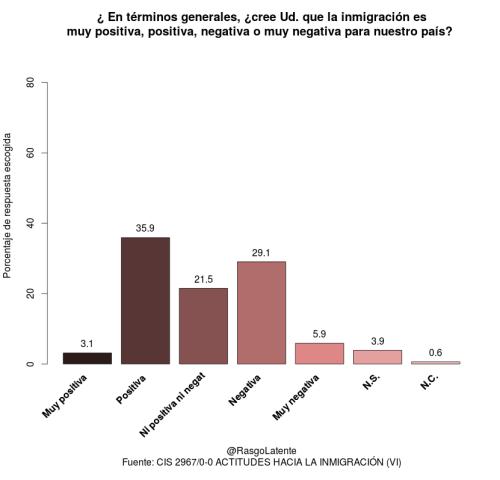 Apreciación general de la inmigración cuando se pregunta a la población española.