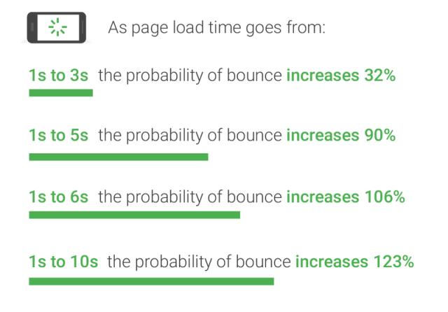 ページ離脱率とサイトの応答速度の関係