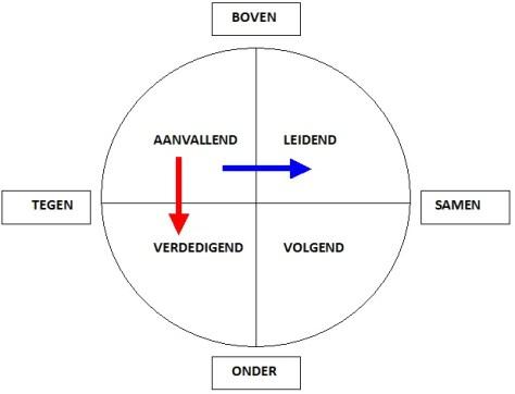 rasja.nl-posities in de communicatie - roos van Leary - beinvloedingsmogelijkheid bij aanvallend gedrag