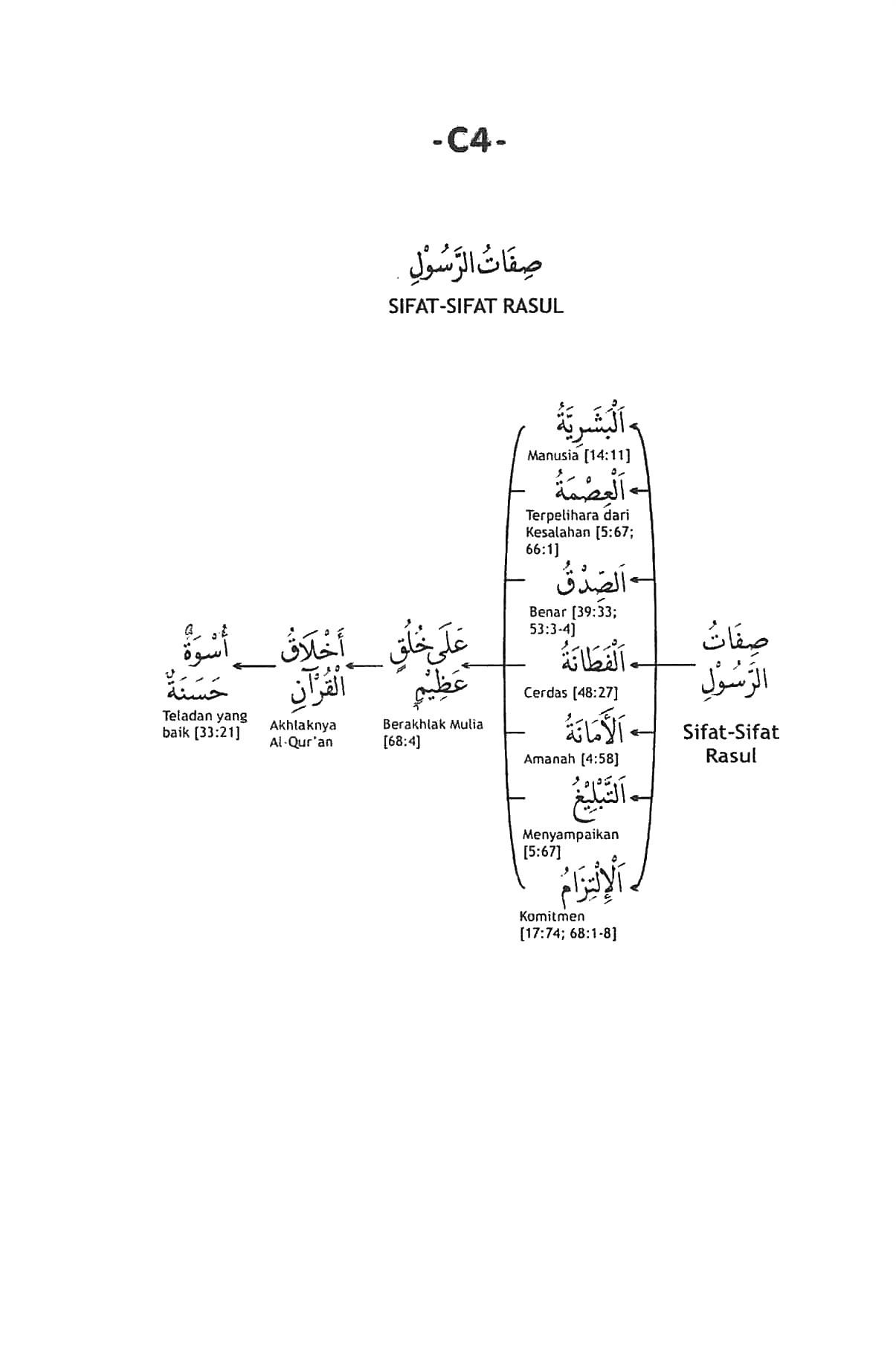 4 Sifat Wajib Rasul : sifat, wajib, rasul, Sifat-sifat, Rasul, Rasmul, Bayan, Tarbiyah