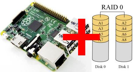 NAS casero avanzado disco RAID en Raspberry Pi