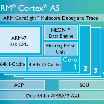 Cortex-A5-chip-diagram