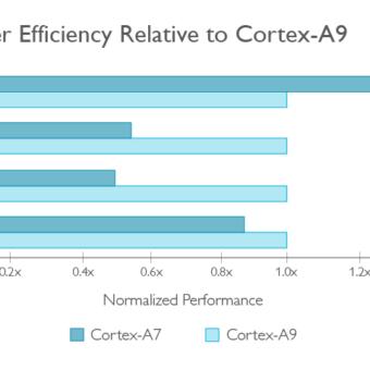 Cortex-A7-vs-Cortex-A9
