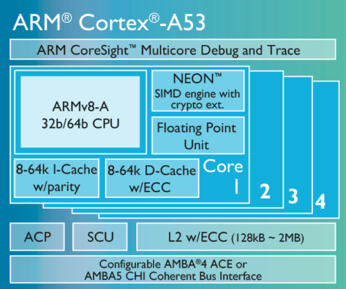 Cortex-A53-chip-diagram