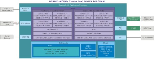 ODROID-MC1 Solo diagrama de bloques del SoC block diagram
