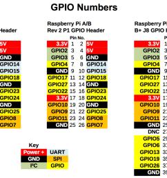raspberry pi gpio pinouts all models [ 1424 x 978 Pixel ]