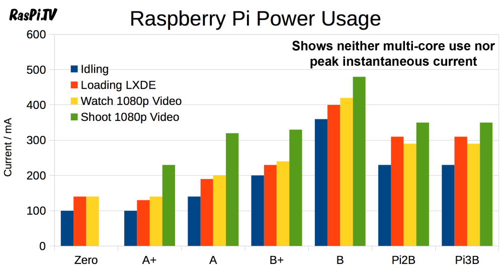 medium resolution of pi3 power usage chart comparing all pis