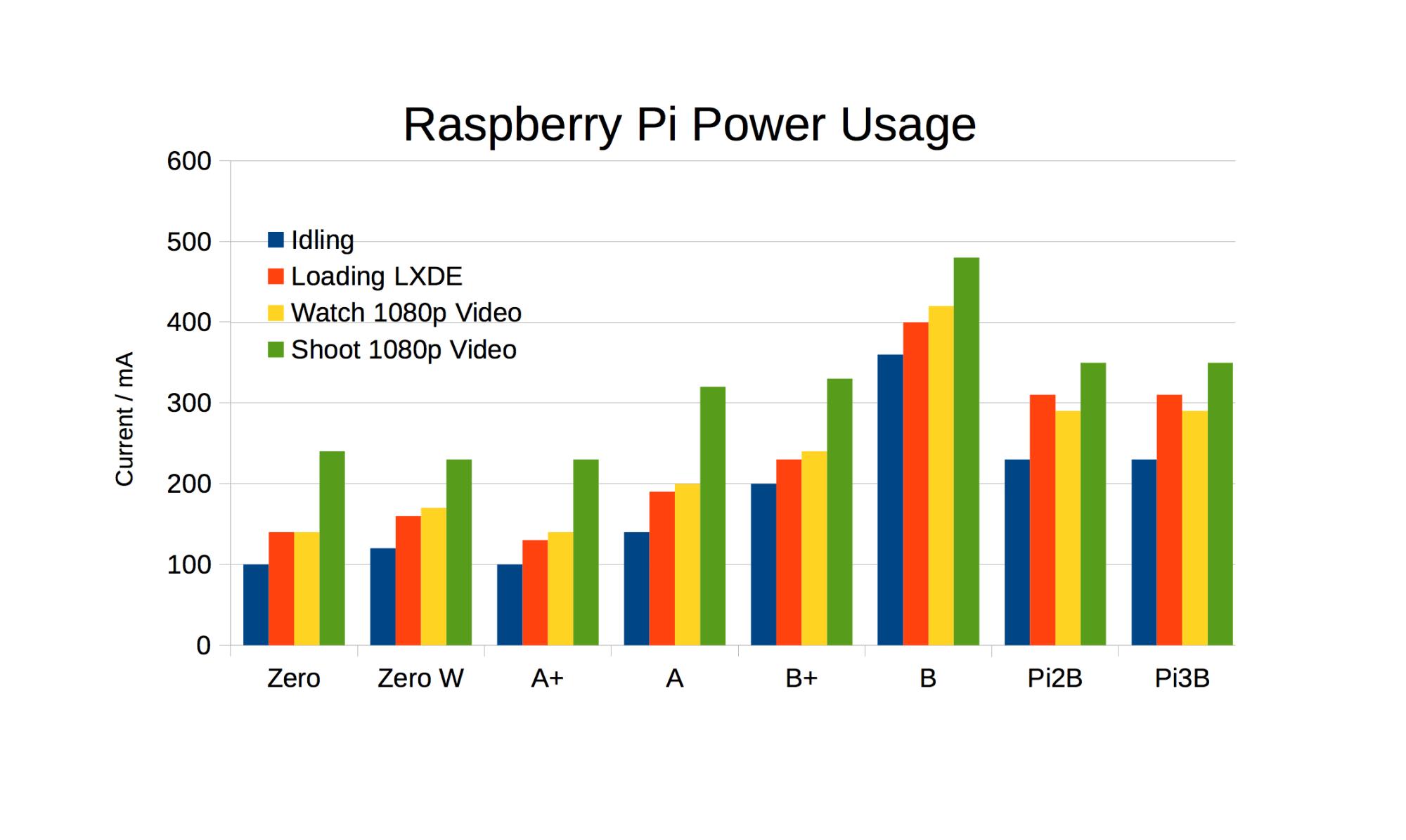 hight resolution of pi power usage chart adding zero w