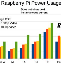 raspberry pi power usage chart incorporating pi 3b plus [ 1371 x 717 Pixel ]
