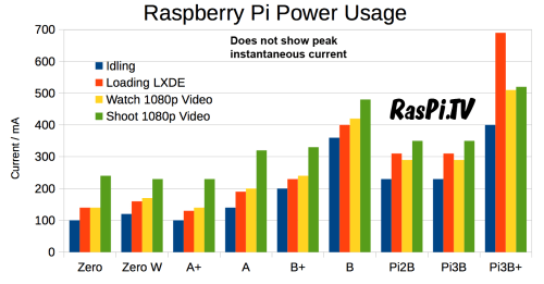 small resolution of raspberry pi power usage chart incorporating pi 3b plus