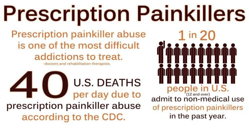 prescription-painkillers-1-in-201-1024x534