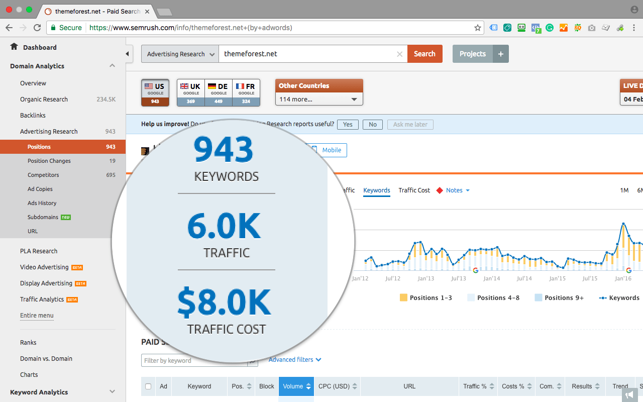 semrush ppc research overview