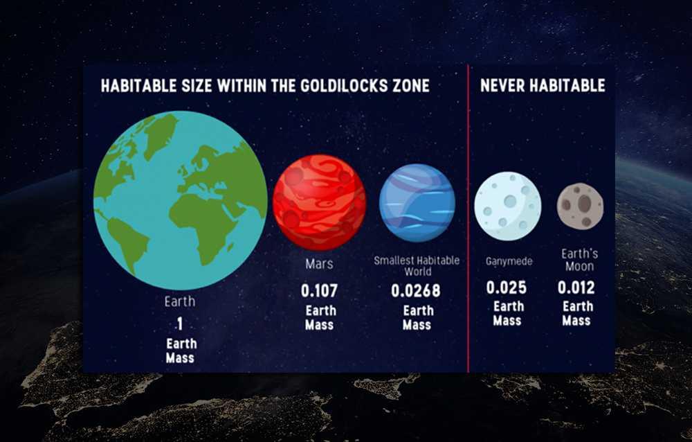 Жердегі өмір сүру гипотезасы: планетаның массасының рөлі