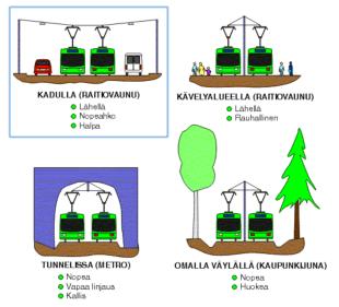 Pikaraitotie toimii kuten raitiovaunu, metro tai paikallisjuna.